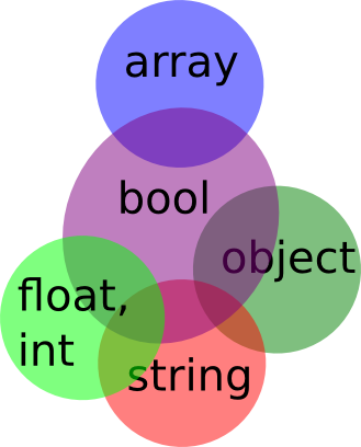 how to have a string return a float